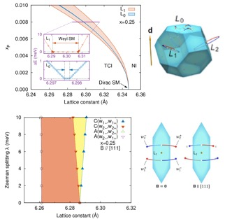 (a) Ferroelectric polarization versus lattice constant phase diagram. The pink (blue) wedge is where the 12 Weyl nodes near the L1, L2, and L3 (L0) points are stable. (b) k-space trajectories of Weyl nodes under pressure where positive (negative) chiralities are colored red (blue). (c) Magnetic field versus lattice constant phase diagram with applied field B || [111]. Orange (yellow) shaded areas denote  four (two) Weyl nodes near the L points. (d) Effect of magnetic field on the Weyl node separation.