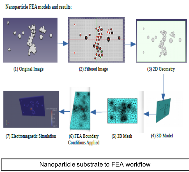 Machine-Learning Algorithms for Nano-Material